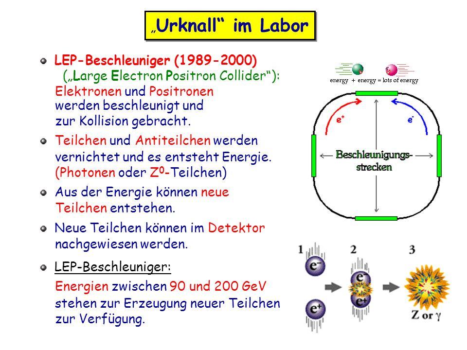 """""""Urknall im Labor LEP-Beschleuniger (1989-2000) (""""Large Electron Positron Collider ): Elektronen und Positronen."""