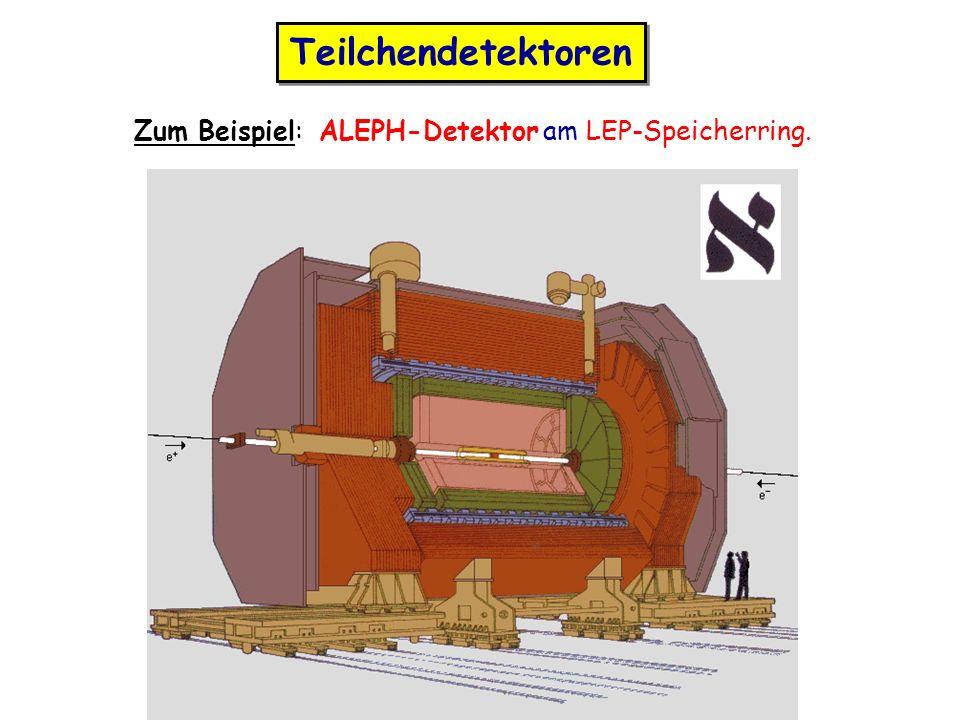 Teilchendetektoren Zum Beispiel: ALEPH-Detektor am LEP-Speicherring.