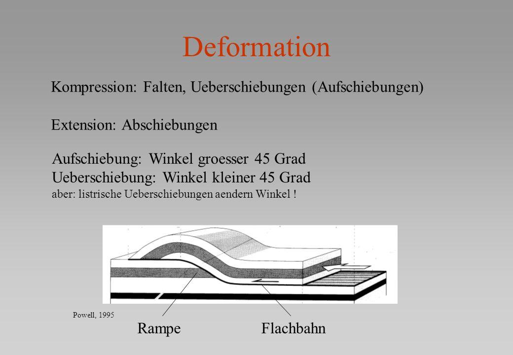 Deformation Kompression: Falten, Ueberschiebungen (Aufschiebungen)