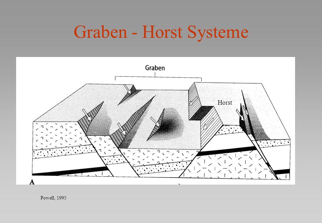 Graben - Horst Systeme Horst Powell, 1995
