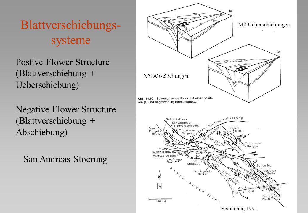 Blattverschiebungs- systeme