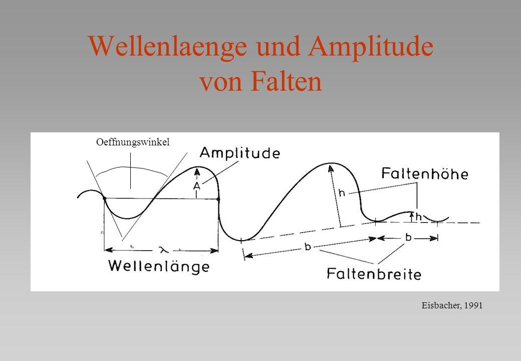 Wellenlaenge und Amplitude von Falten