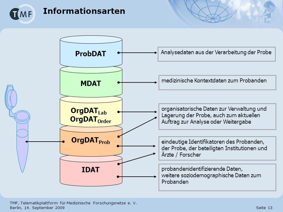 Informationsarten ProbDAT MDAT OrgDATLab OrgDATOrder OrgDATProb IDAT