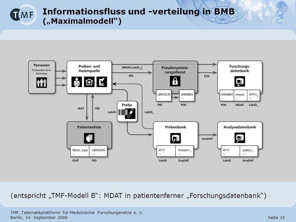 """Informationsfluss und -verteilung in BMB (""""Maximalmodell )"""