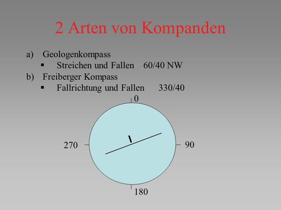 2 Arten von Kompanden Geologenkompass Streichen und Fallen 60/40 NW