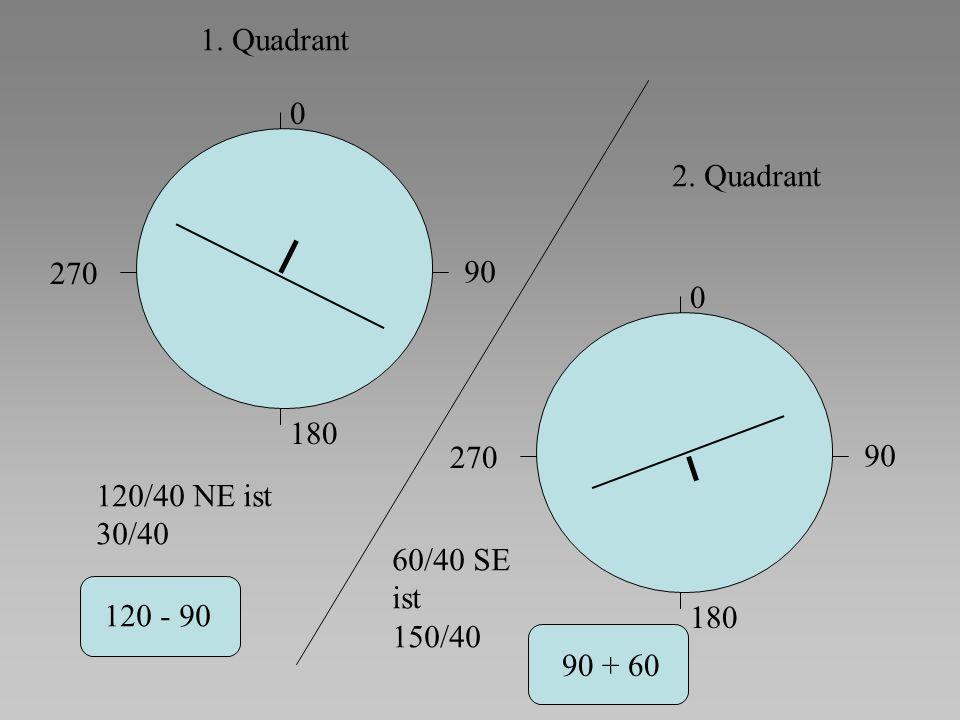 1. Quadrant 2. Quadrant. 270. 90. 180. 270. 90. 120/40 NE ist. 30/40. 60/40 SE. ist. 150/40.