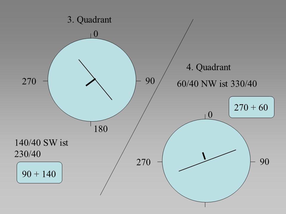 3. Quadrant 4. Quadrant. 270. 90. 60/40 NW ist 330/40. 270 + 60. 180. 140/40 SW ist. 230/40.