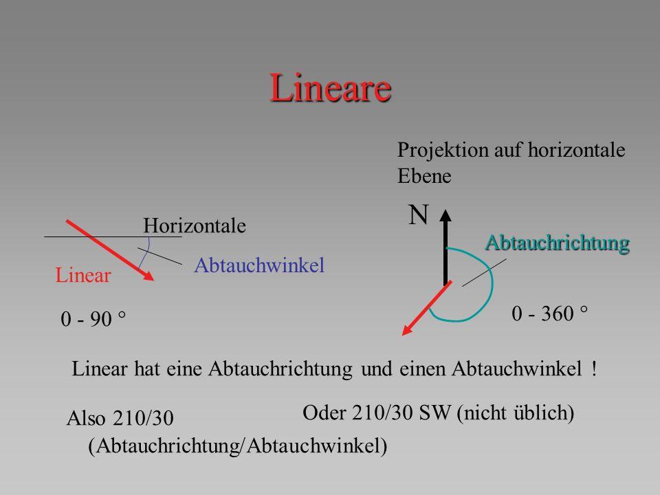 Lineare N Projektion auf horizontale Ebene Horizontale Abtauchrichtung