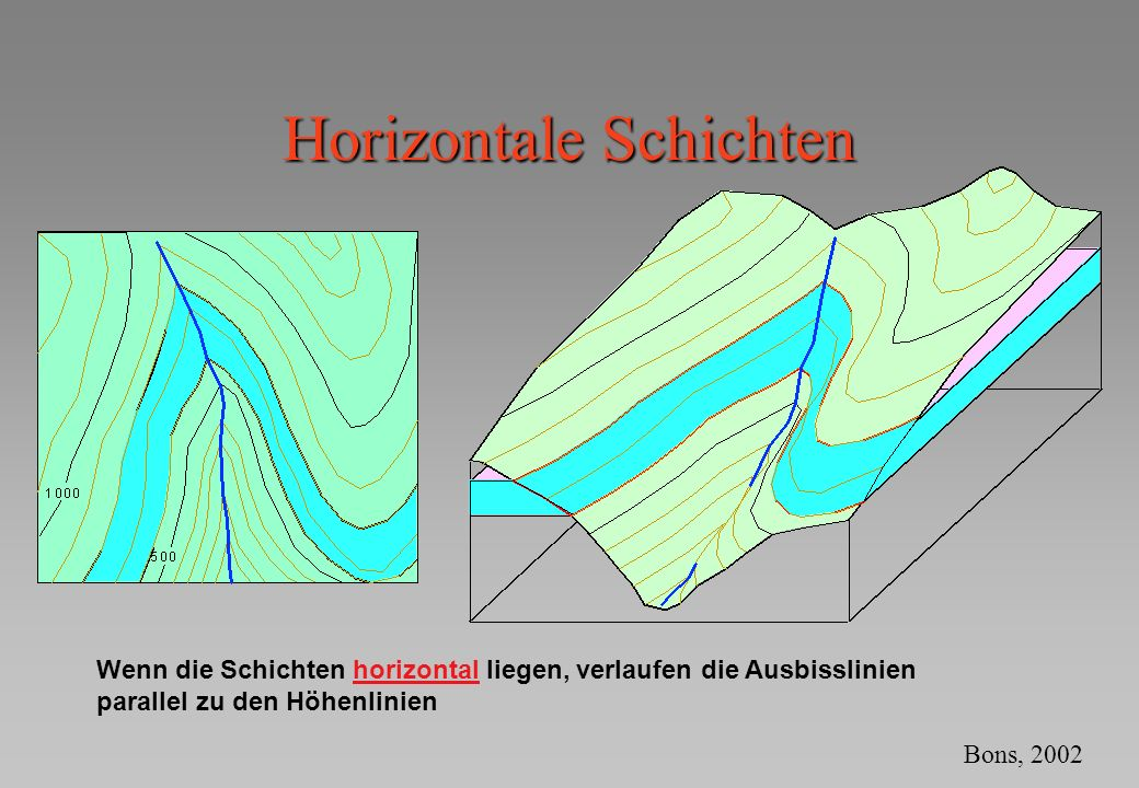 Horizontale Schichten