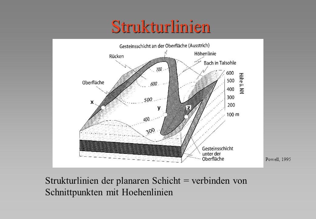 Strukturlinien Powell, 1995.