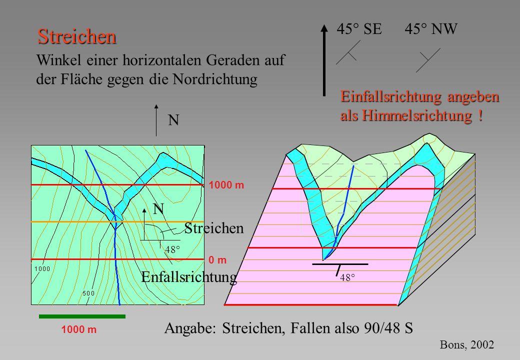 Streichen 45° SE 45° NW Winkel einer horizontalen Geraden auf
