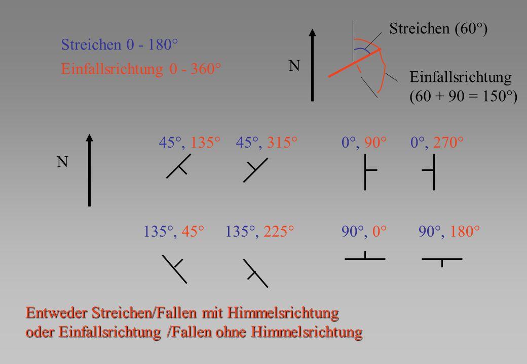 Streichen (60°) Streichen 0 - 180° N. Einfallsrichtung 0 - 360° Einfallsrichtung. (60 + 90 = 150°)