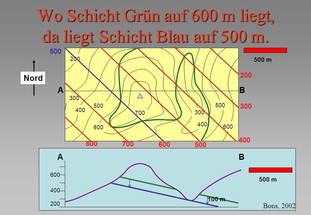 Wo Schicht Grün auf 600 m liegt, da liegt Schicht Blau auf 500 m.