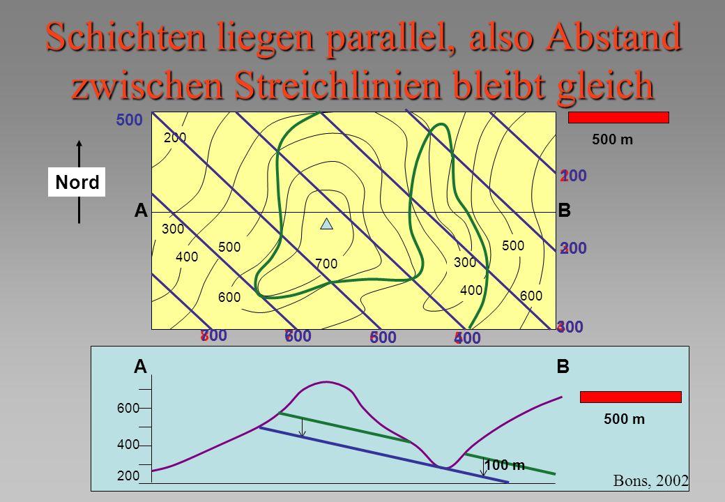 Schichten liegen parallel, also Abstand zwischen Streichlinien bleibt gleich