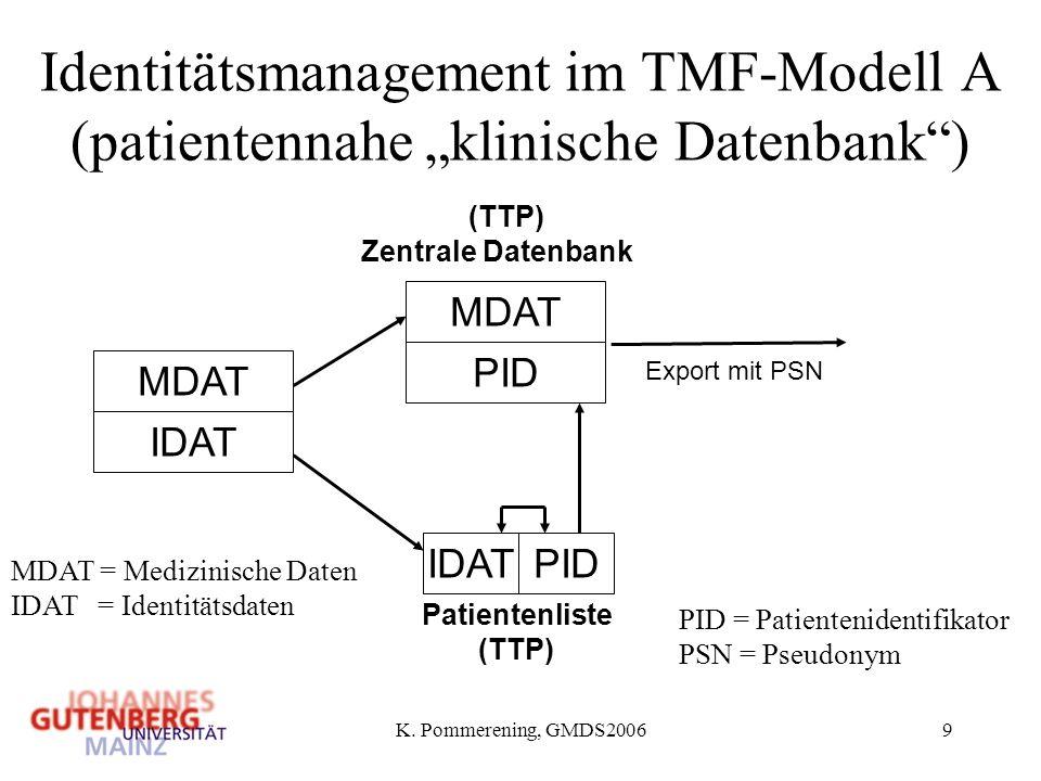 """Identitätsmanagement im TMF-Modell A (patientennahe """"klinische Datenbank )"""
