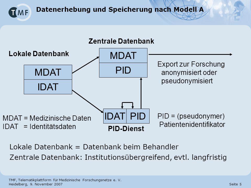 Datenerhebung und Speicherung nach Modell A