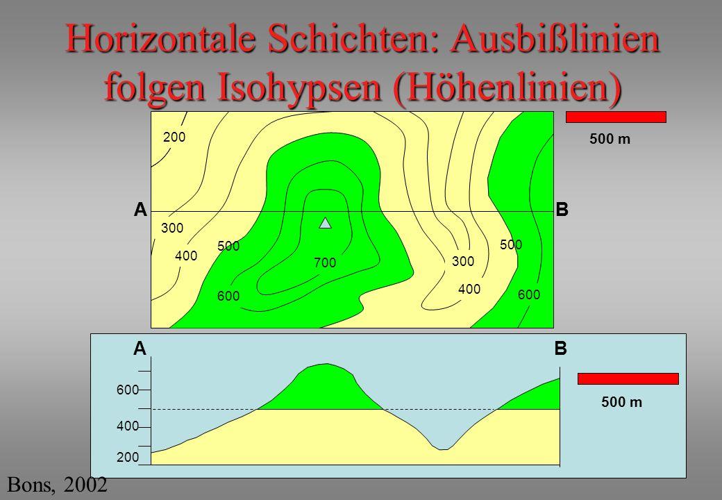 Horizontale Schichten: Ausbißlinien folgen Isohypsen (Höhenlinien)