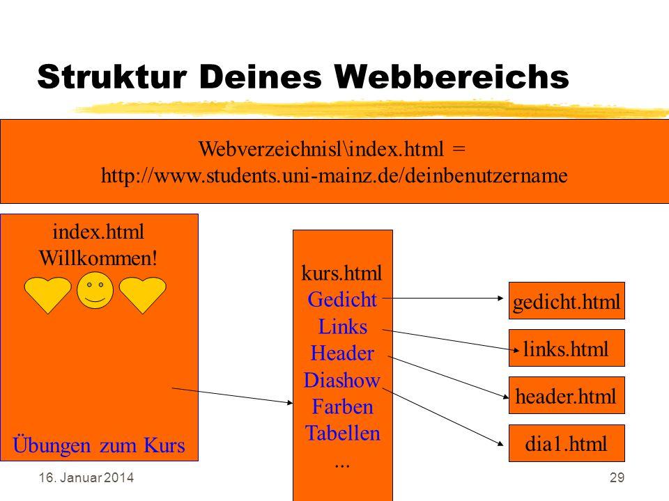 Struktur Deines Webbereichs