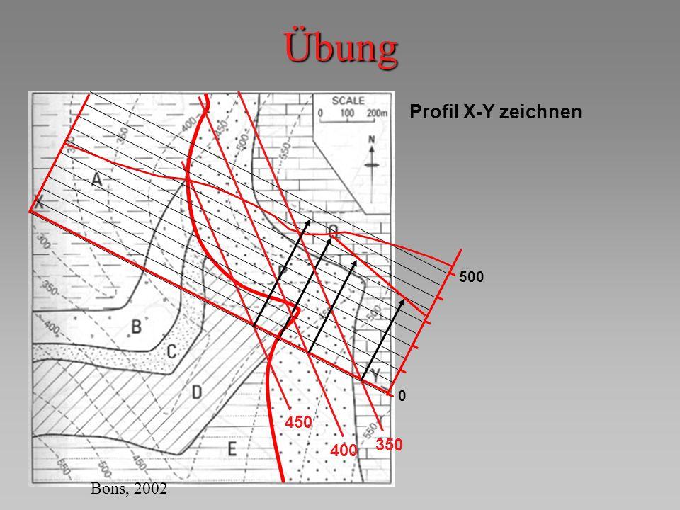 Übung 500 Profil X-Y zeichnen 450 350 400 Bons, 2002