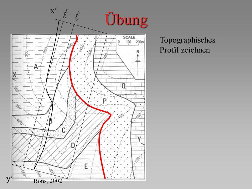 x' Übung 500m 400m Topographisches Profil zeichnen y' Bons, 2002