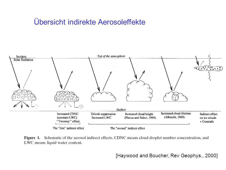 Übersicht indirekte Aerosoleffekte