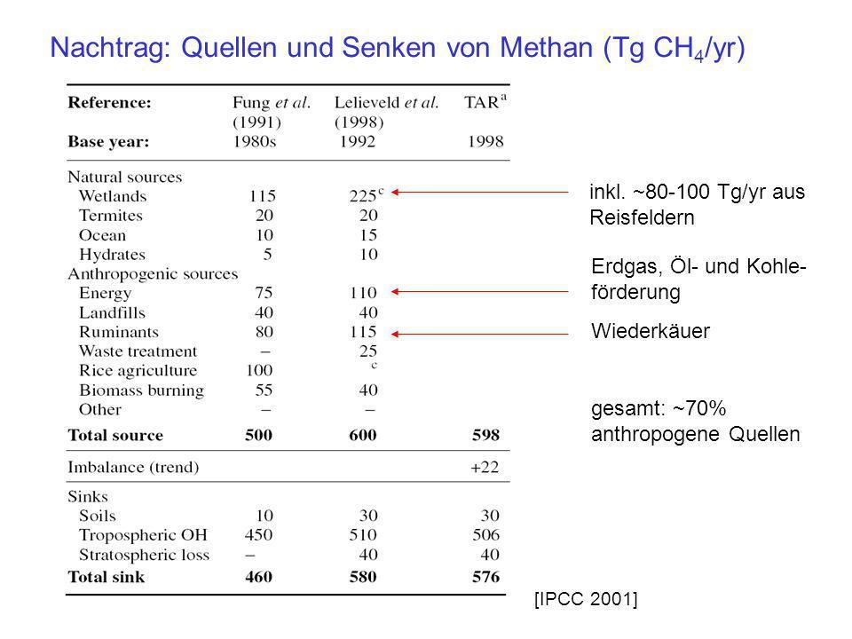 Nachtrag: Quellen und Senken von Methan (Tg CH4/yr)