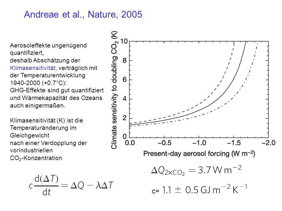 Andreae et al., Nature, 2005 Aerosoleffekte ungenügend quantifiziert,