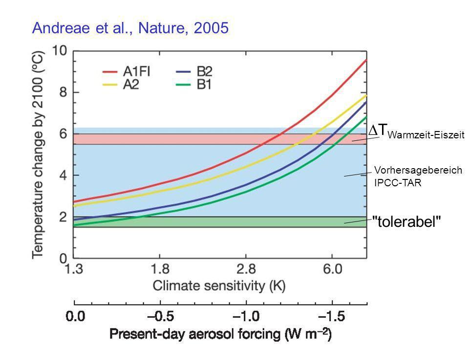 Andreae et al., Nature, 2005 TWarmzeit-Eiszeit tolerabel