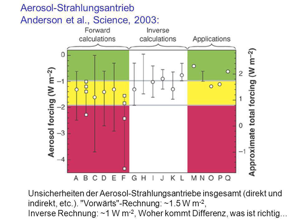 Aerosol-Strahlungsantrieb Anderson et al., Science, 2003: