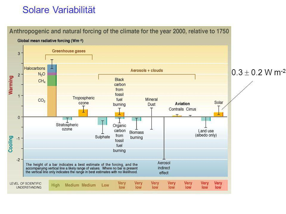 Solare Variabilität 0.3  0.2 W m-2