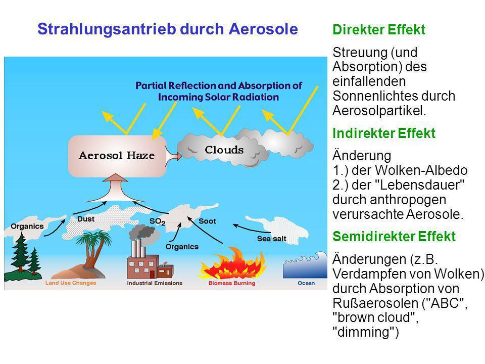 Strahlungsantrieb durch Aerosole