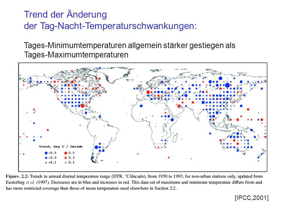 Trend der Änderung der Tag-Nacht-Temperaturschwankungen: