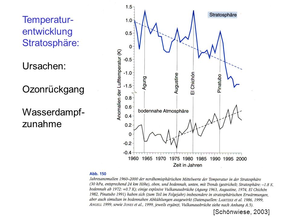 Temperatur- entwicklung Stratosphäre: Ursachen: Ozonrückgang