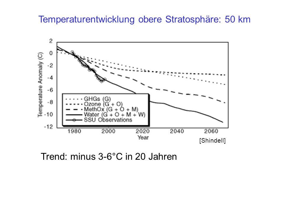 Temperaturentwicklung obere Stratosphäre: 50 km