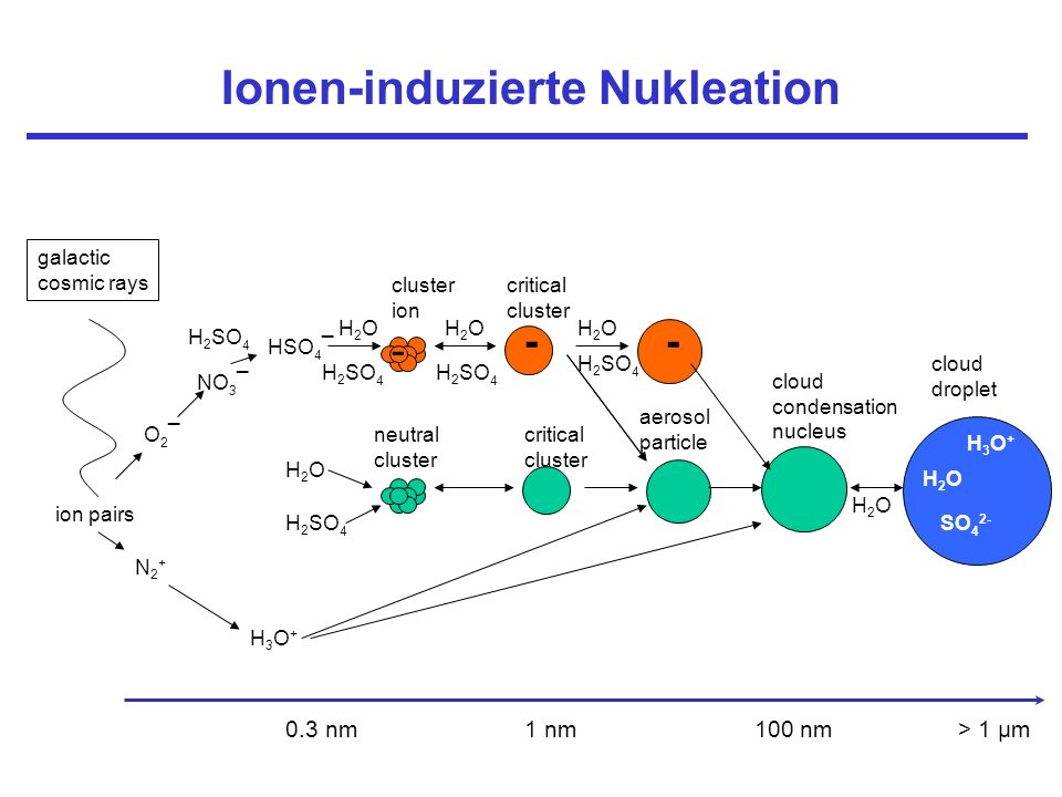 Ion-induced and hom nucleation