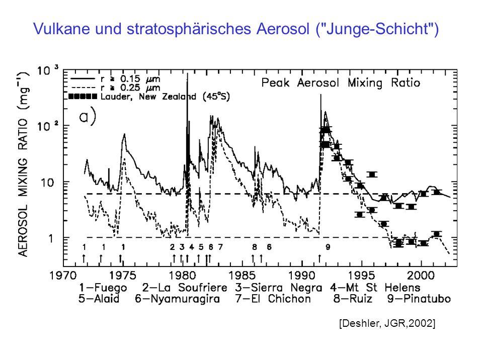 Vulkane und stratosphärisches Aerosol ( Junge-Schicht )