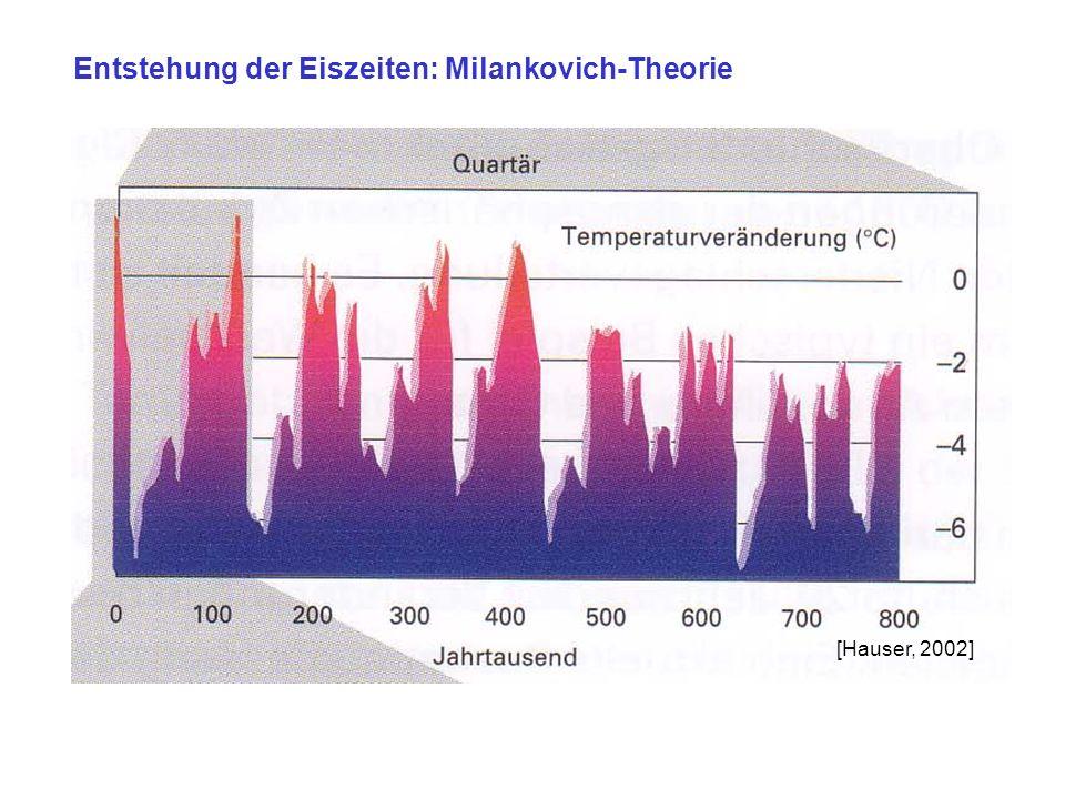 Entstehung der Eiszeiten: Milankovich-Theorie