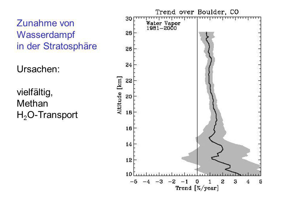 Zunahme von Wasserdampf in der Stratosphäre Ursachen: vielfältig, Methan H2O-Transport