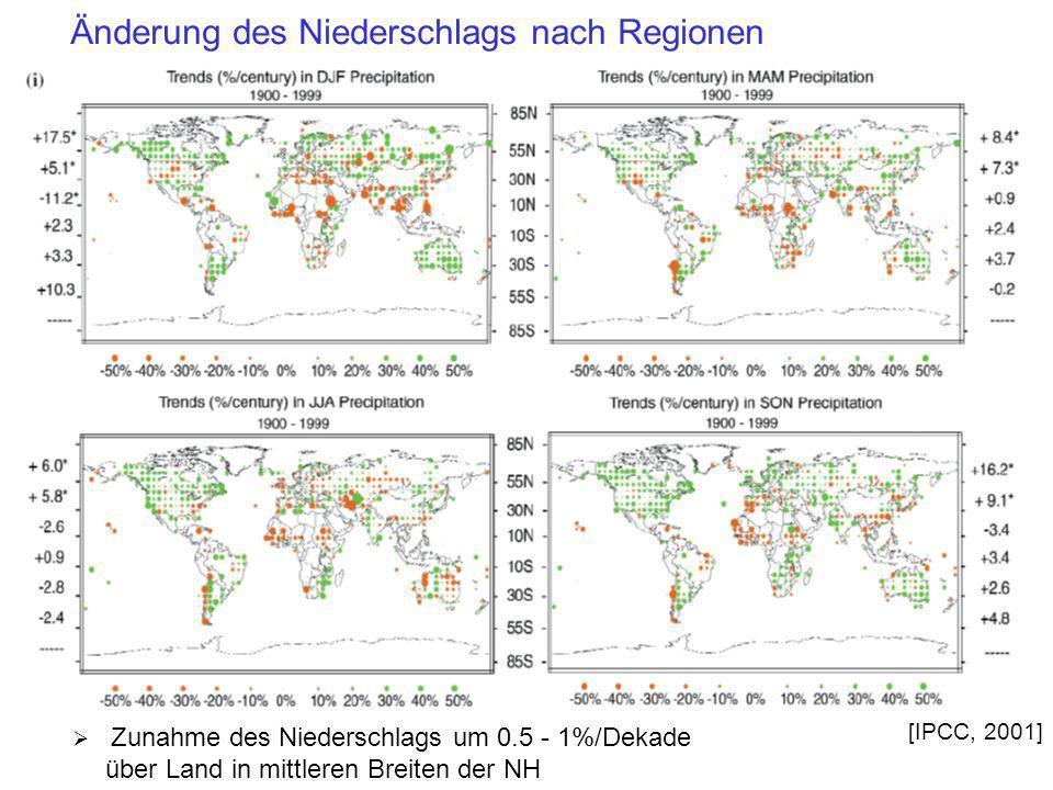 Änderung des Niederschlags nach Regionen