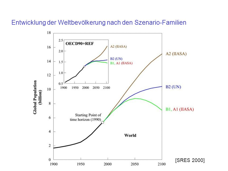 Entwicklung der Weltbevölkerung nach den Szenario-Familien