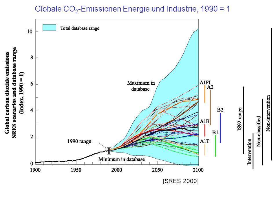 Globale CO2-Emissionen Energie und Industrie, 1990 = 1
