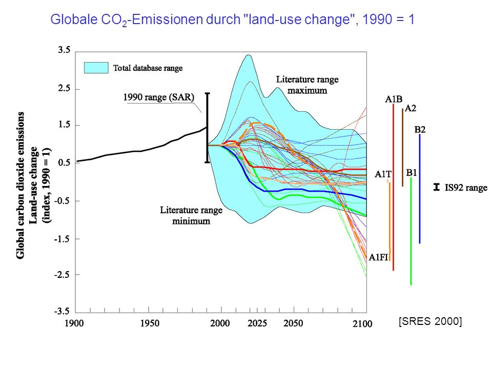 Globale CO2-Emissionen durch land-use change , 1990 = 1