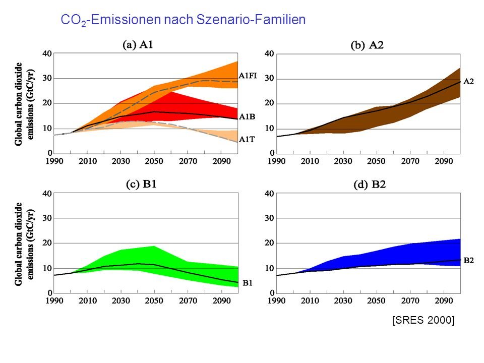 CO2-Emissionen nach Szenario-Familien