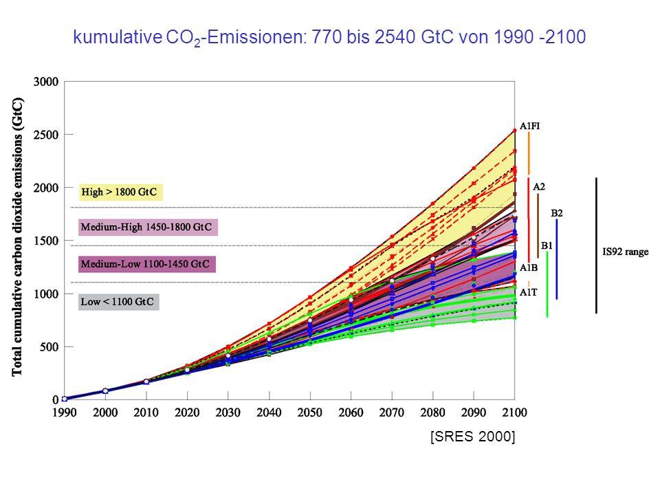 kumulative CO2-Emissionen: 770 bis 2540 GtC von 1990 -2100