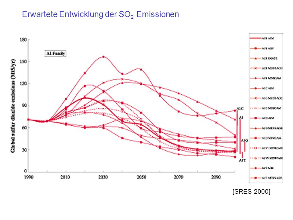 Erwartete Entwicklung der SO2-Emissionen