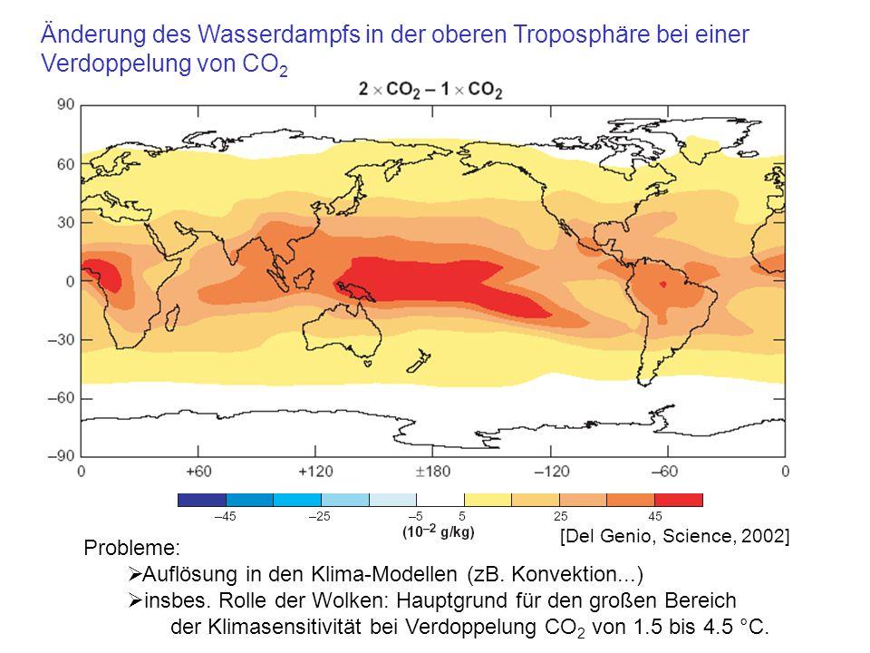 Änderung des Wasserdampfs in der oberen Troposphäre bei einer Verdoppelung von CO2