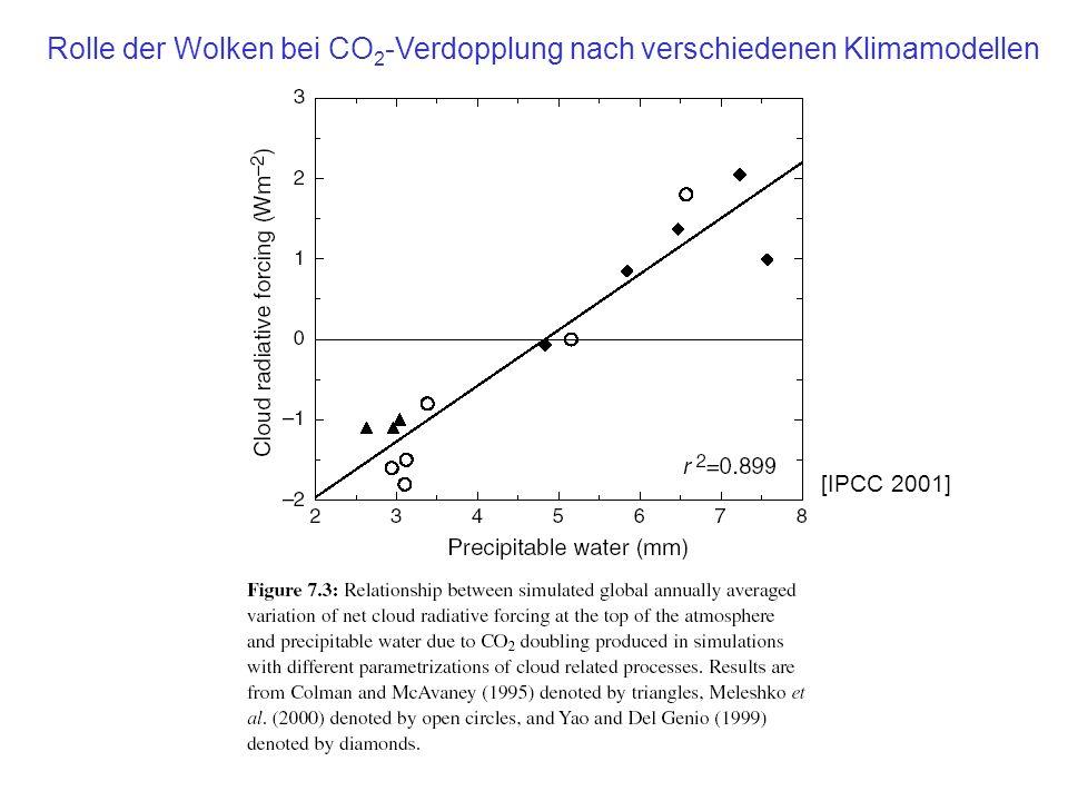 Rolle der Wolken bei CO2-Verdopplung nach verschiedenen Klimamodellen
