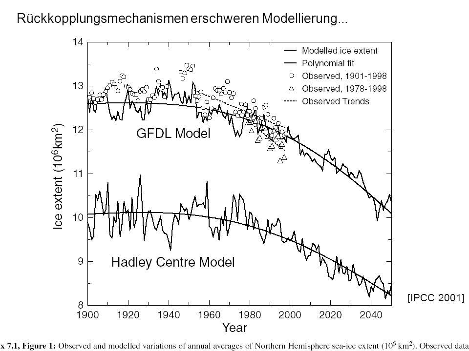 Rückkopplungsmechanismen erschweren Modellierung...