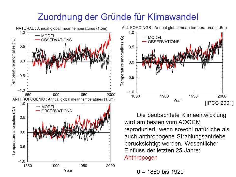 Zuordnung der Gründe für Klimawandel