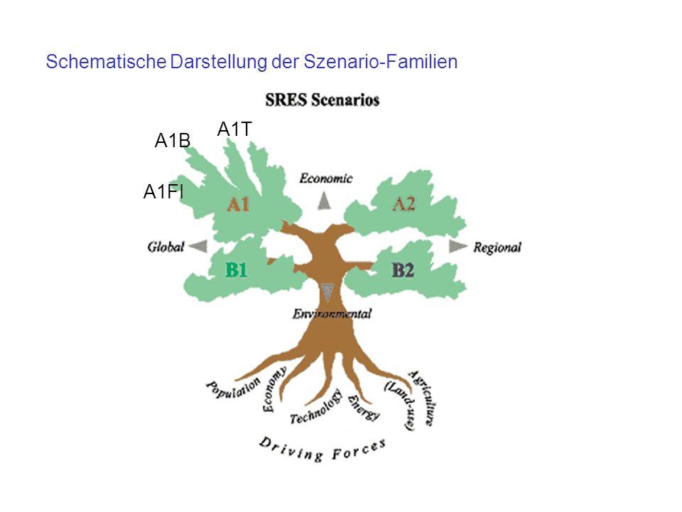 Schematische Darstellung der Szenario-Familien